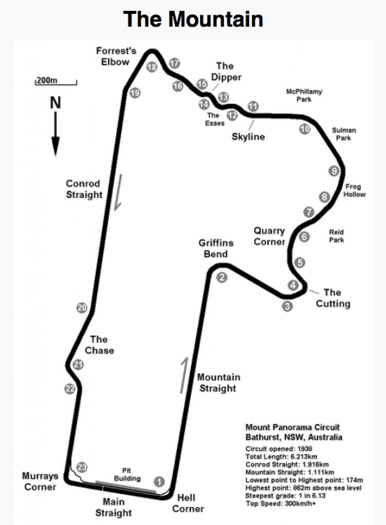 bathurst-trackmap